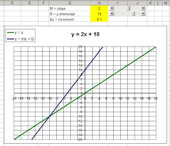 excel modeling linear functions graph