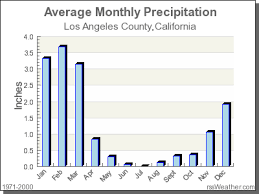 San Francisco Yearly Weather Chart Climate In Los Angeles County California