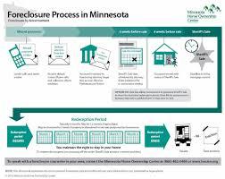 Mn Foreclosure Infographic Hocmn