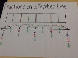 Equivalent Fraction Number Line Chart Fractions On A Number Line Anchor Chart Math School Math