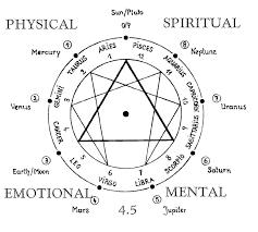 Evolutionary Astrology Amy Galanti