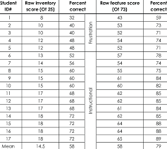 Word Inventory Performance On 25 Word Spelling Inventory Download Table