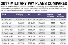 Army Base Pay Chart 2017 Enlisted Pay Chart 2019 25 Best Military Pay And Benefits