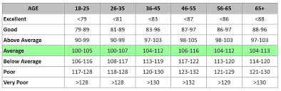 Sit And Reach Test Chart Ifa Fitness Testing