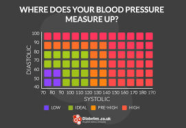 Bp Chart Uk Found On Google From Diabetes Co Uk Low Blood Pressure