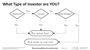 What Type Of Investor Are You Active Passive Or Diy Investing