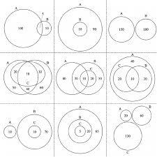 Euler Venn Diagram Selected Venn Diagram Special Cases And Euler Diagrams Drawn By The