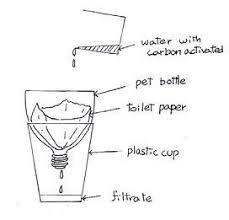 homemade water filter diagram. Simple Homemade Water Filters Filter Diagram