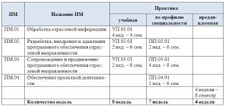 Уральский технологический колледж 4 курс производственная по профилю специальности практика 4 недели 4 курс производственная преддипломная