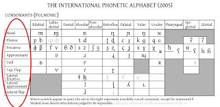Articulatory Phonetics Chart Blog Archives Fantastical Worlds And How To Make Them
