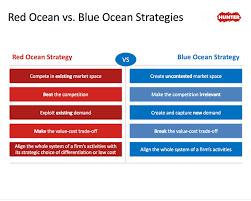 Free Blue Ocean Strategy Powerpoint Template Free Powerpoint