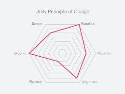 Principles Of Design Movement Unity Principle Of Design Design Defined Invision