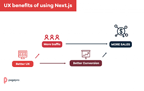 what is next js and why should you use