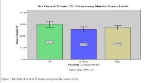 Vitamin Consumption Chart The Effect Of Socioeconomic Status On Vitamin D Level In