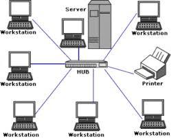Jaringan terpusat, terdiri atas beberapa komputer terminal yang terhubung ke komputer induk (host). Macam Macam Jaringan Komputer Keuntungan Kerugian Tujuan