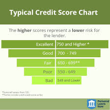 This Credit Score Chart Shows The Different Credit Scores