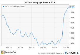 Home Mortgage Rates Chart Selling A Home In 2017 Heres What You Need To Know