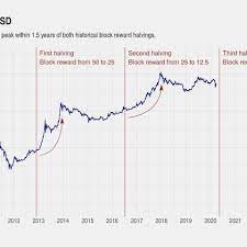 12.5 new bitcoins are being created every 10 minutes, but the number. Bitcoin Halving What You Need To Know