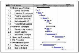 Define Gantt Chart With Example 3 Example Of Gantt Chart Download Scientific Diagram