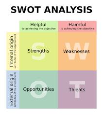 compensation cafe reward planning and swot analysis 2000px swot en svg