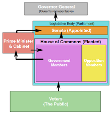 Government Of Alberta Organizational Chart Canada A Country By Consent The Canadian Government Chart