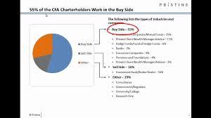 Cfa Designation Description What Is Cfa Exam Cfa Requirements Cfa Course Fees Syllabus
