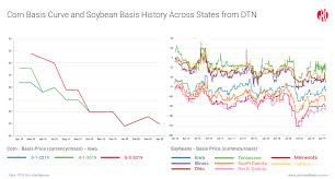 Corn Futures Price Chart Gro Adds Local Cash Grain Price Data From Dtn Gro Intelligence