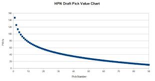Draft Trade Chart Draft Pick Value Chart Hpn