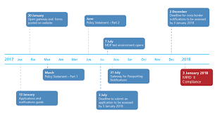 Time Line Forms Mifid Ii Timeline For Investment Firms Scott Moncrieff