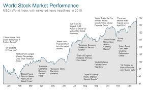 Unfolded China Stock Market In 20 Year Chart World Market
