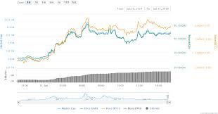 Golem Gnt Leads Alts With 13 Gains One Of Most Active