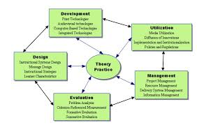 Instructional System Design Definitions Of Instructional Technology Educational Technology