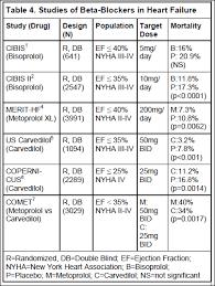 Arb Conversion Chart Arb Equivalent Dose Chart