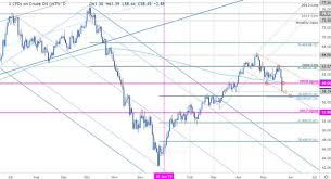 Crude Crushed Trade Levels To Know For Wti Market