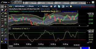 Technical Analysis Stock Charts How To Play Stock