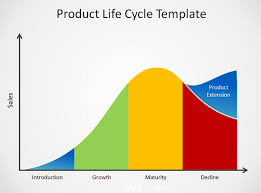 Product Life Cycle Chart Excel Product Life Cycle Chart Excel Bedowntowndaytona Com