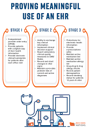 Meaningful Use Stages Chart Meaningful Use Of An Ehr What It Is How It Can Save You