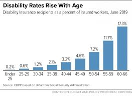 Ssi Disability Pay Chart Chart Book Social Security Disability Insurance Center On