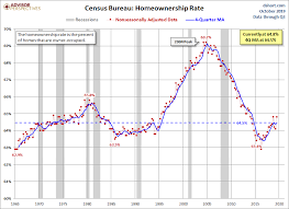 Homeownership Rate Chart Home Ownership Rate At 64 8 In Q3 2019 Dshort Advisor