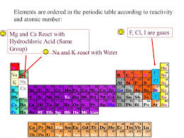 Trends in the Periodic Table - ppt video online download