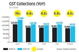 Gst Charts For May 2018 Gst The Challenges Before Indias Largest Indirect Tax
