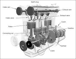 the basics of stroke internal combustion engines xorl %eax %eax what you can see at a glance is that this is a 4 cylinder engine the cylinder s displacement is what you commonly hear as a 3 2l 3 200cc