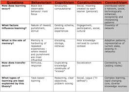 Theory Comparison Learning Theories
