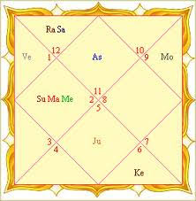 Free Birth Chart East Indian Style Indian Astrology Astrology In India Vedic Astrology