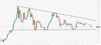 Bitcoin 1 Minute Chart Bitcoin Technical Analysis Btc Usd Large Vulnerabilities