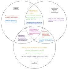Venn Diagram Character Comparison Colorful Connections More Ya Dystopias The Hub