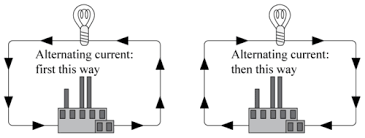 alternating current examples. alternating current (ac) examples t