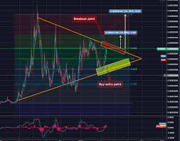 Syscoin Technical Analysis Sys Btc Continues To