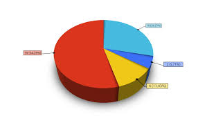 An Animated 4 Segment Pie Chart Stock Footage Video 100 Royalty Free 6961777 Shutterstock