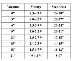 p0105 manifold absolute pressure barometric pressure circuit map voltage chart
